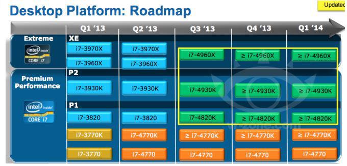 Появились данные о плане выхода на рынок процессоров Intel Ivy Bridge-E
