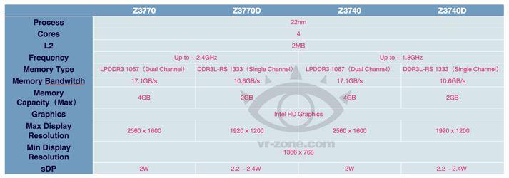 Процессоры Atom Z должны быть анонсированы в сентябре