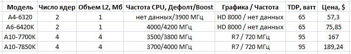 Стали известны цены на AMD APU Kaveri и Richland