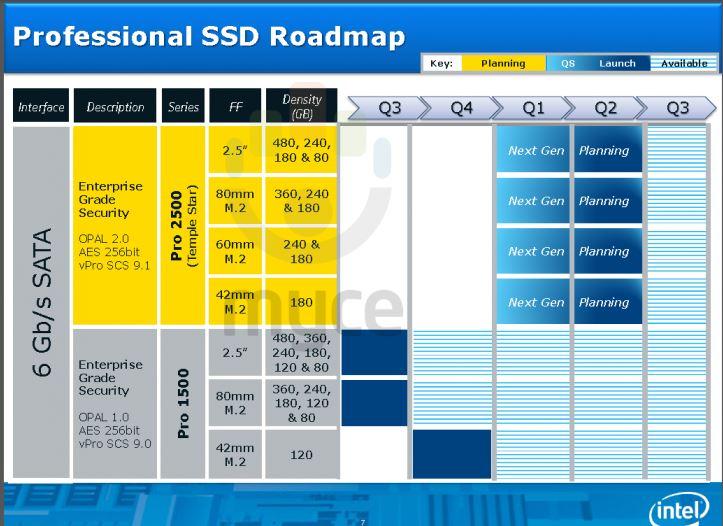 Стала известна дорожная карта Intel по выпуску SSD