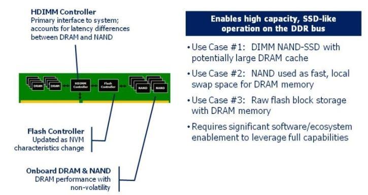 Они собираются объединить SSD и память DDR4