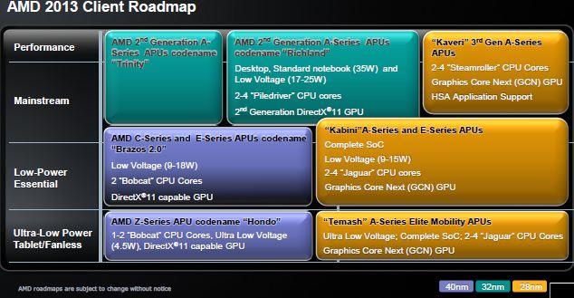 Планы AMD по выпуску CPU и GPU