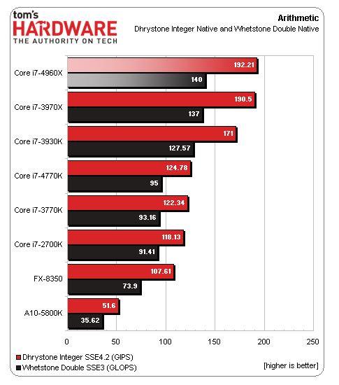 Первые результаты тестов CPU Core i7-4960X