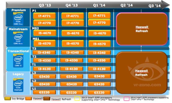 Мобильные CPU Broadwell должны появится во 2-й половине следующего года