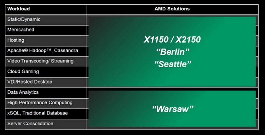В 2014 году планы AMD в серверном сегменте могут быть пересмотрены
