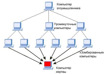 Защита сайта от ДОС атак: что и как