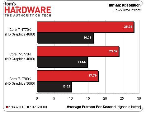 Производительность процессора Intel Core i7-4770K Haswell