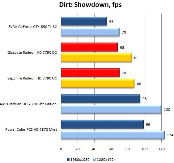 Результат видеокарт AMD Radeon HD 7790 в Dirt Showdown