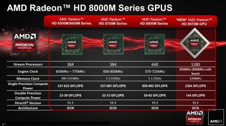 AMD представили новую графическую плату для ноутбуков Radeon HD 8970M