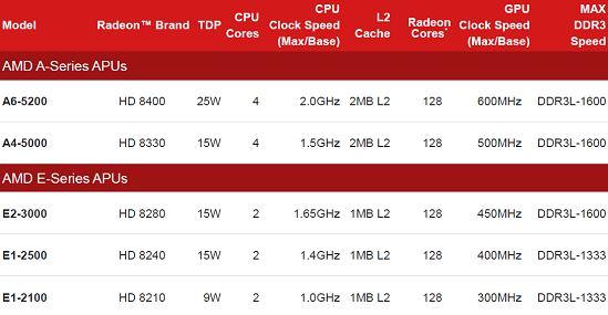 Модельный ряд процессоров AMD в ближайшее время расширится