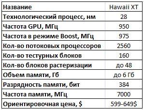 спецификации графических процессоров AMD Hawaii