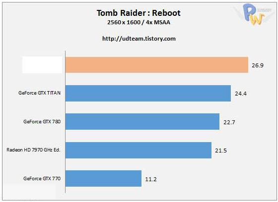 Результаты тестов AMD Radeon R9 290X