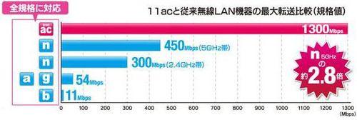 Беспроводной повторитель WN-AC1300EX от I-O Data