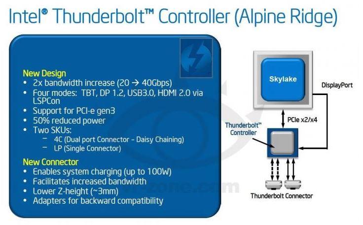 Intel Alpine Ridge ThunderBolt сможет развивать пропускную способность до 40 Гбит/с