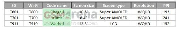 В Сети замечен планшет Галакси Tab S 10.5 дюйма от Самсунг