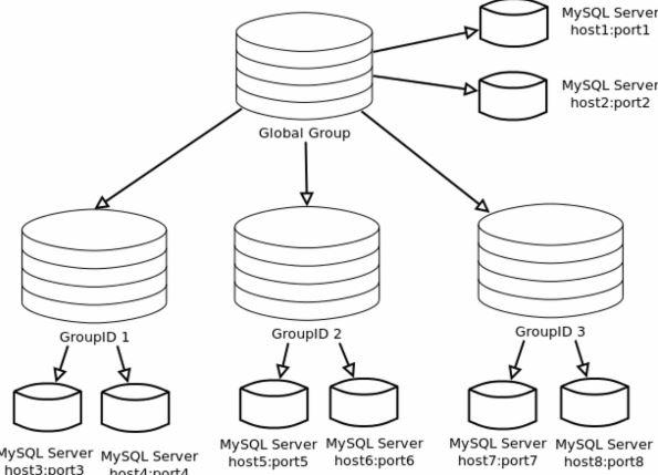 На рынке появилось решение под названием MySQL Fabric