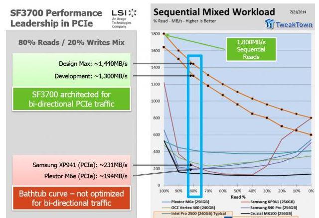 Выход SSD с контроллером SanForce SF3000 задерживается