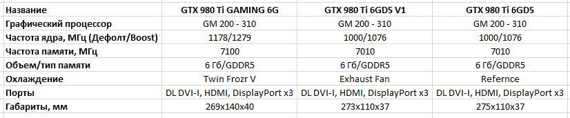 Некоторые подробности о видеокартах MSI GTX 980 Ti GAMING 6G и Lightning