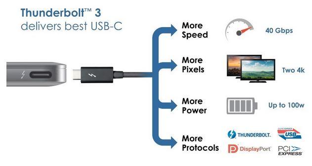 Новый MacBook сможет функционировать со стандартом Thunderbolt