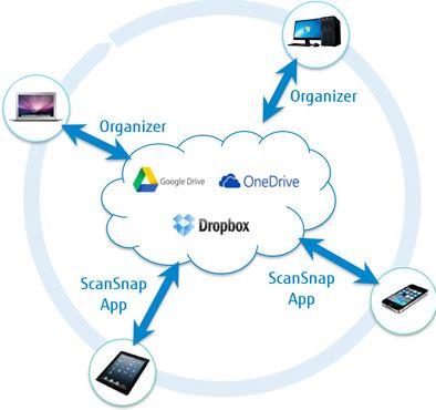 ScanSnap Sync – новое приложение в программном обеспечении ScanSnap
