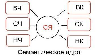 Как создается семантическое ядро сайта?
