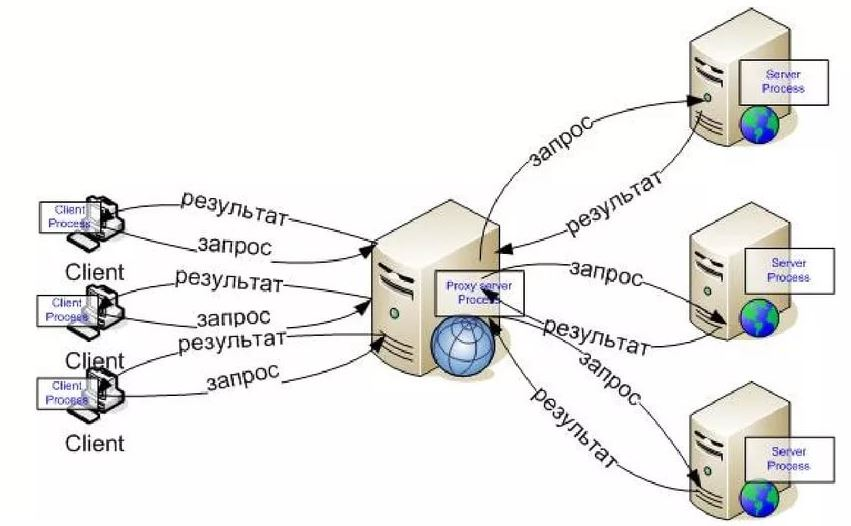 Кому и для чего может понадобиться прокси-сервер?