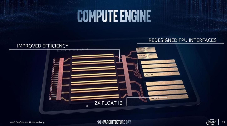 Архитектура будущих графических процессоров Gen 11