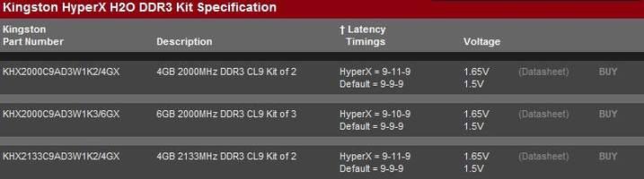 Основные характеристики новых модулей HyperX H2O