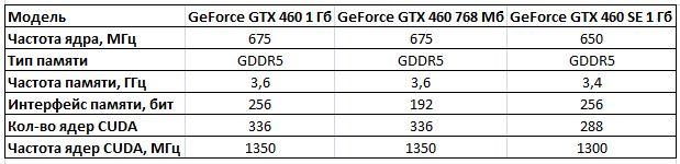 Все семейство NVIDIA GeForce GTX 460