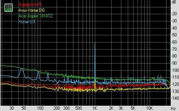 Тест Asus Xonar U3 в RightMark Audio Analyzer