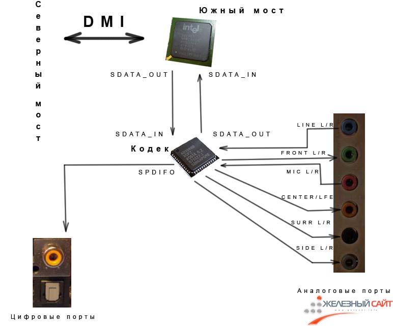 Схема работы интегрированного кодека