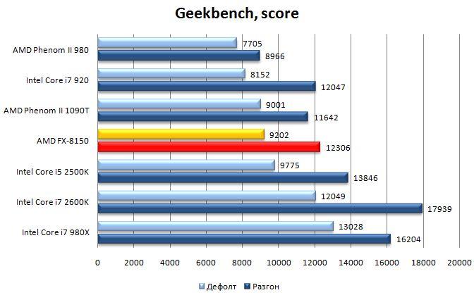Результат процессора AMD FX-8150 в Geekbench