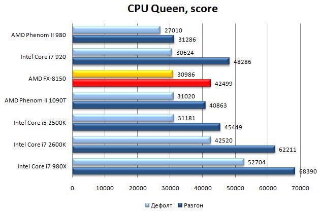 Результат процессора AMD FX-8150 в AIDA64
