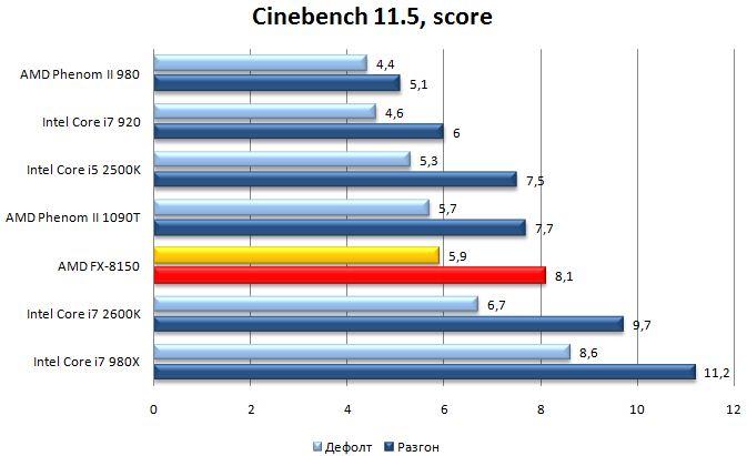 Производительность процессора AMD FX-8150 в Cinebench