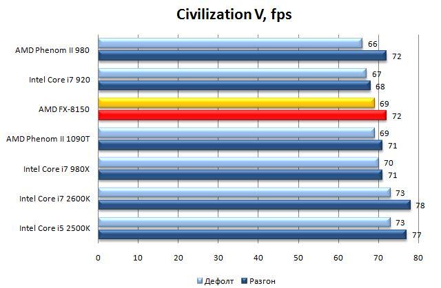 Результат процессора AMD FX-8150 в Civilization V