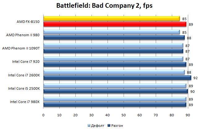 Производительность процессора AMD FX-8150 в Battlefield: Bad Company