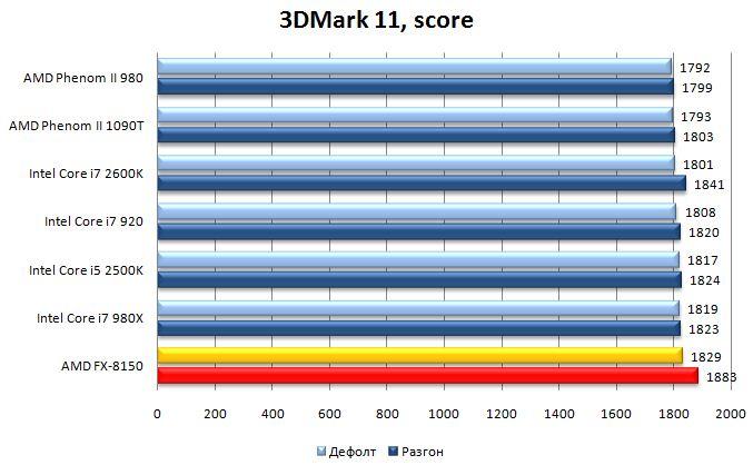 Результат процессора AMD FX-8150 в 3DMark 11