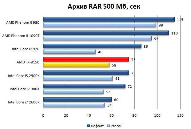Результат процессора AMD FX-8150 в WinRAR