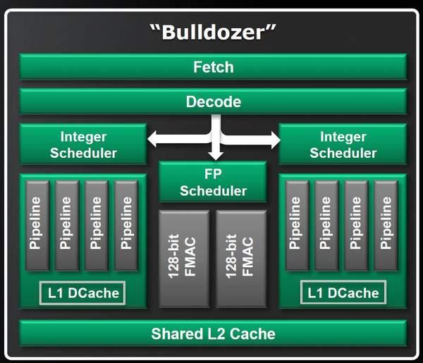 Стандартный блок архитектуры Bulldozer