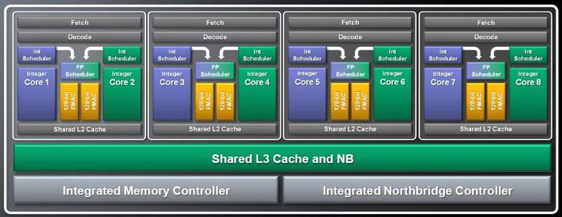 Будущий 8-ми ядерный CPU Bulldozer