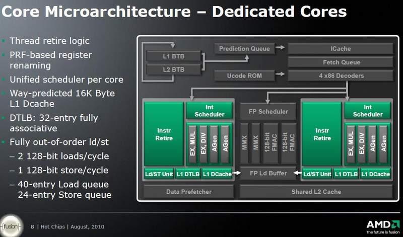 Вычислительные модули Bulldozer