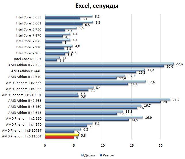 Производительность процессора AMD Phenom II 1100T в Office 2007