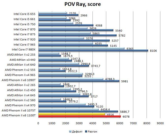 Производительность процессора AMD Phenom II 1100T в POV Ray