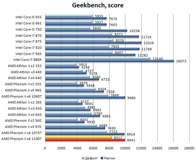 Производительность процессора AMD Phenom II 1100T в Geekbench