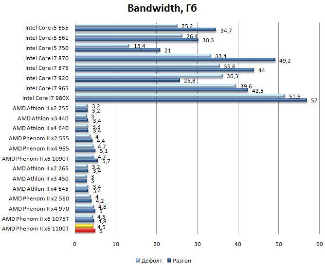 Производительность процессора AMD Phenom II 1100T - Bandwidth