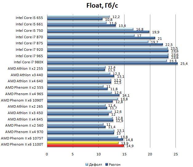 Производительность процессора AMD Phenom II 1100T - Float