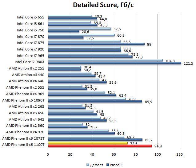 Производительность процессора AMD Phenom II 1100T - Cache and Memory