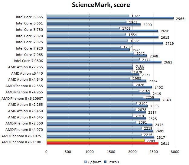 Производительность процессора AMD Phenom II 1100T в ScienceMark