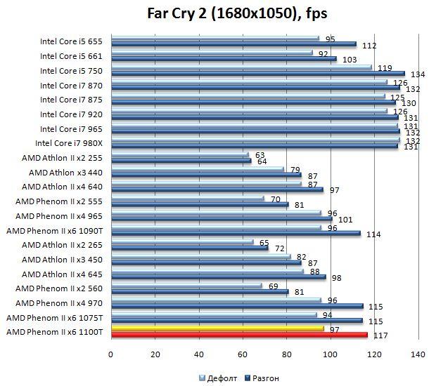 Производительность процессора AMD Phenom II 1100T в Far Cry 2 - 1680х1050