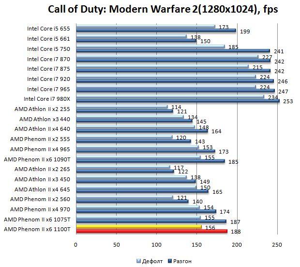 Производительность процессора AMD Phenom II 1100T в Call of Duty: Modern Warfare 2 - 1280х1024